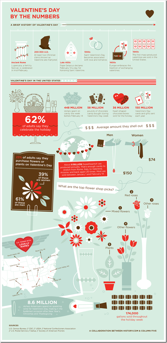 Valentines Day by the numbers - Infographic